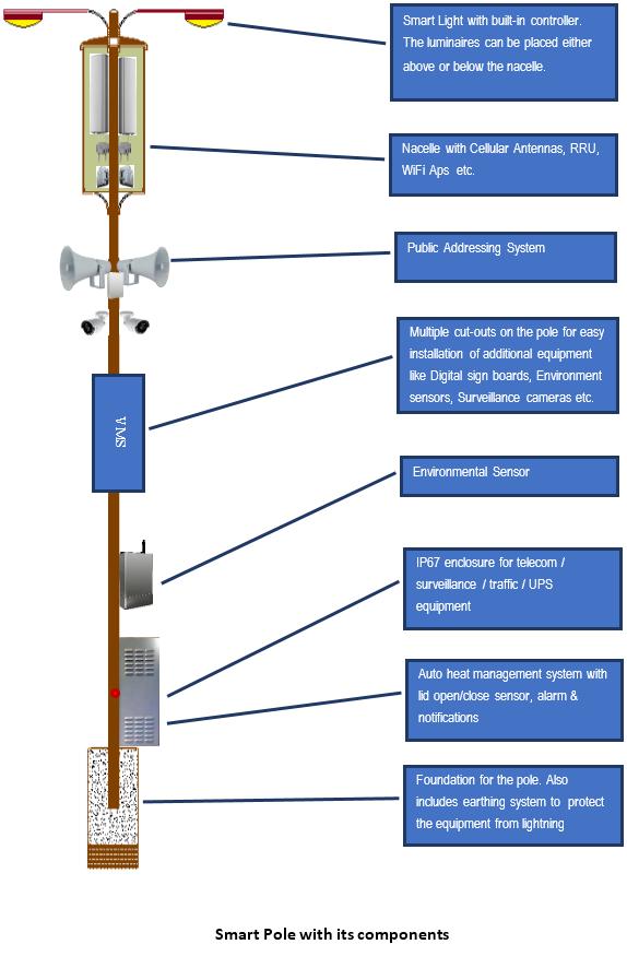 Smart Poles | iRam Technologies